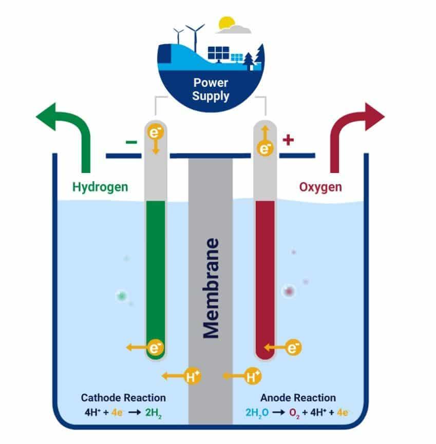 Electrolisis hidrógeno