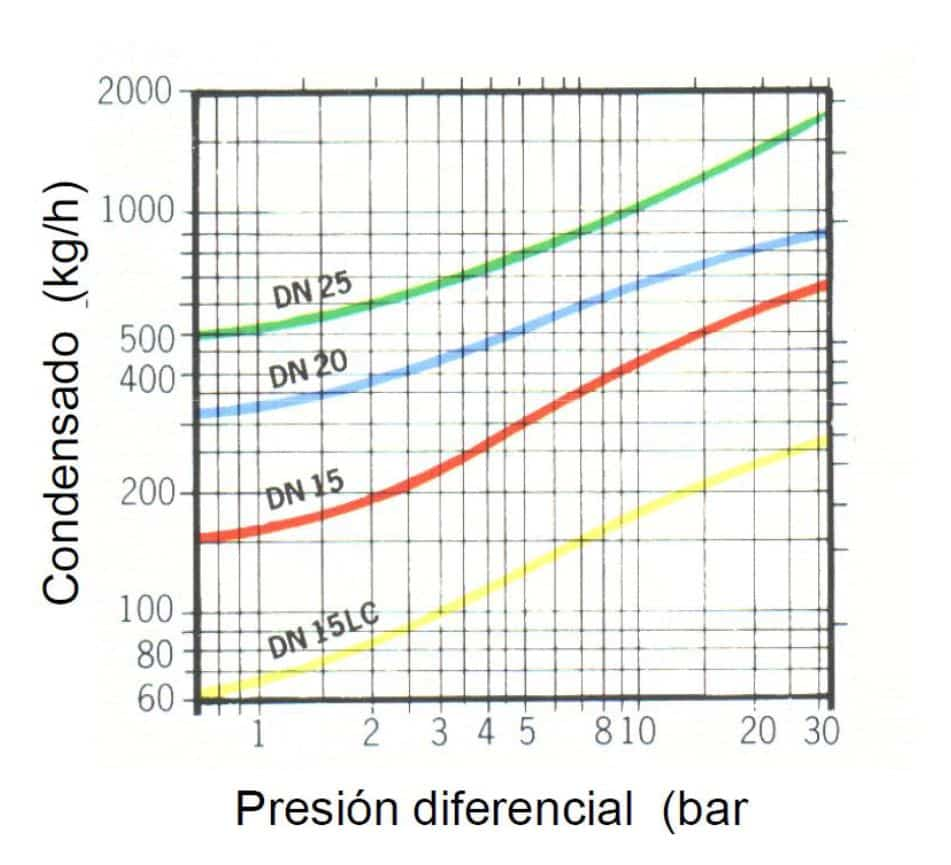 Presión diferencial en purgadores